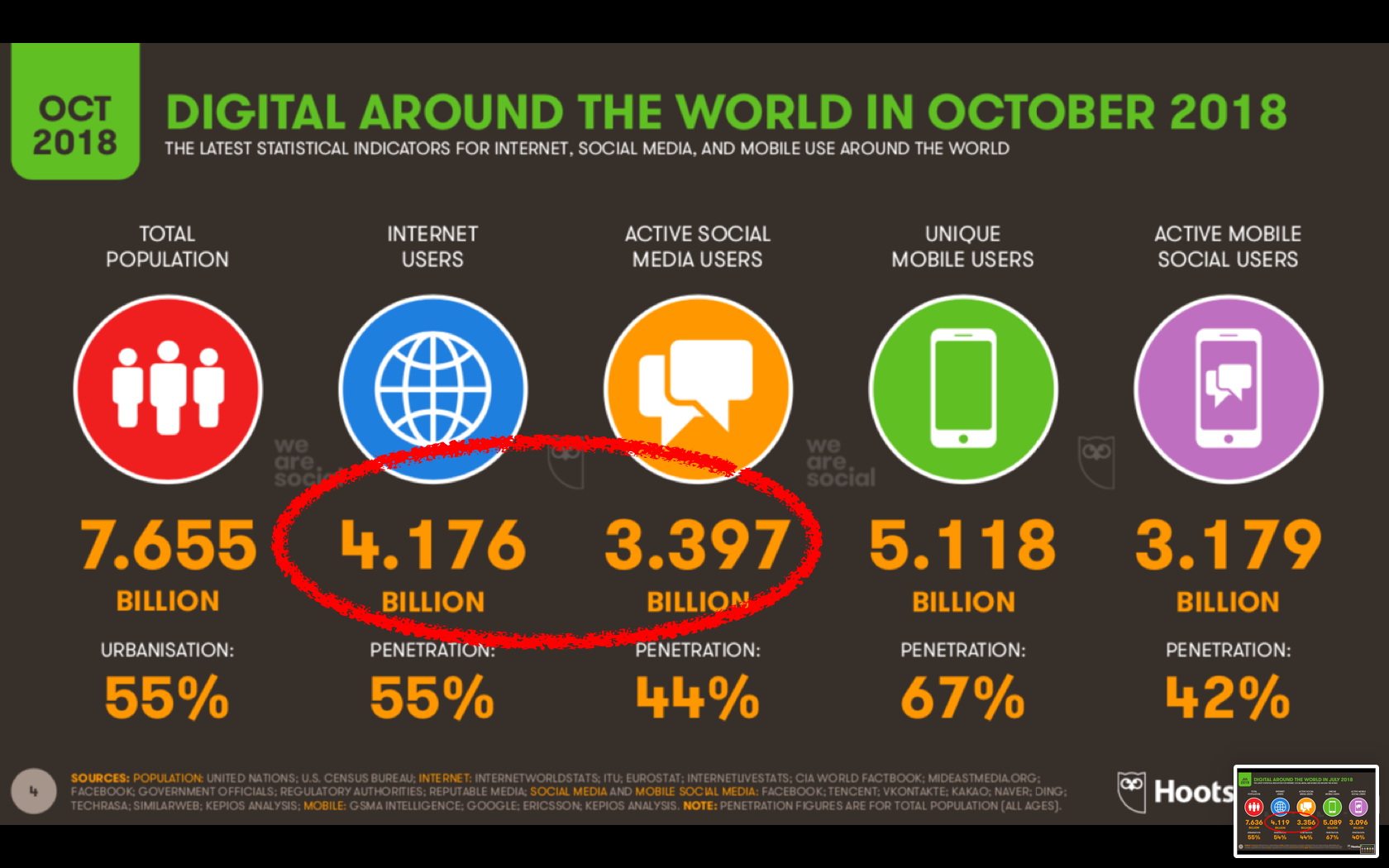 The saturation of social media marketplace and a question for you to answer - Digital Leadership Associates